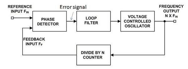 50 pieces Phase Locked Loops PLL Fractional-N// Integer-N