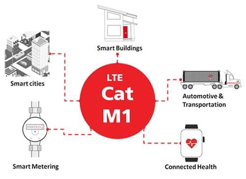 Image of LTE Cat M1 across all sectors
